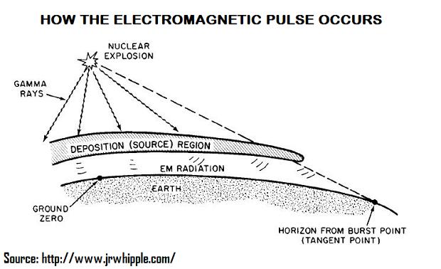 how-emp-occurs