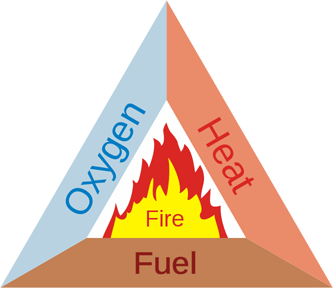 fire_triangle_50