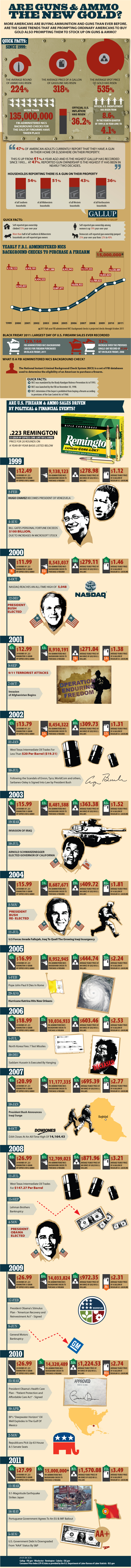 Are-Guns-Ammo-New-Gold-Full-Infographic