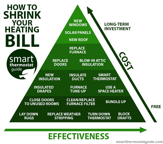 smart_thermostat_guide_shrink_heating_bill_heating_savings_pyramid4